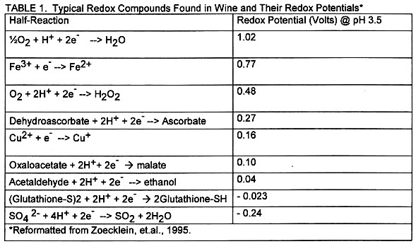 Enology Notes 96 Wine Enology Grape Chemistry Lab At